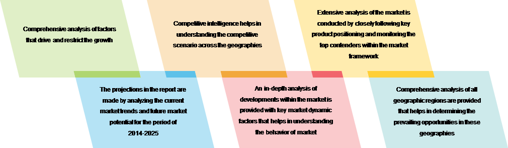 Global Natural Language Processing Market